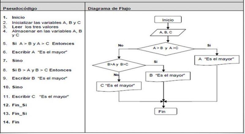 Flujograma y Algoritmo