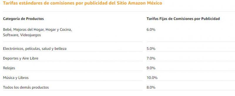 Comisiones de Amazon Afiliados .mx