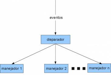 programación orientada a eventos